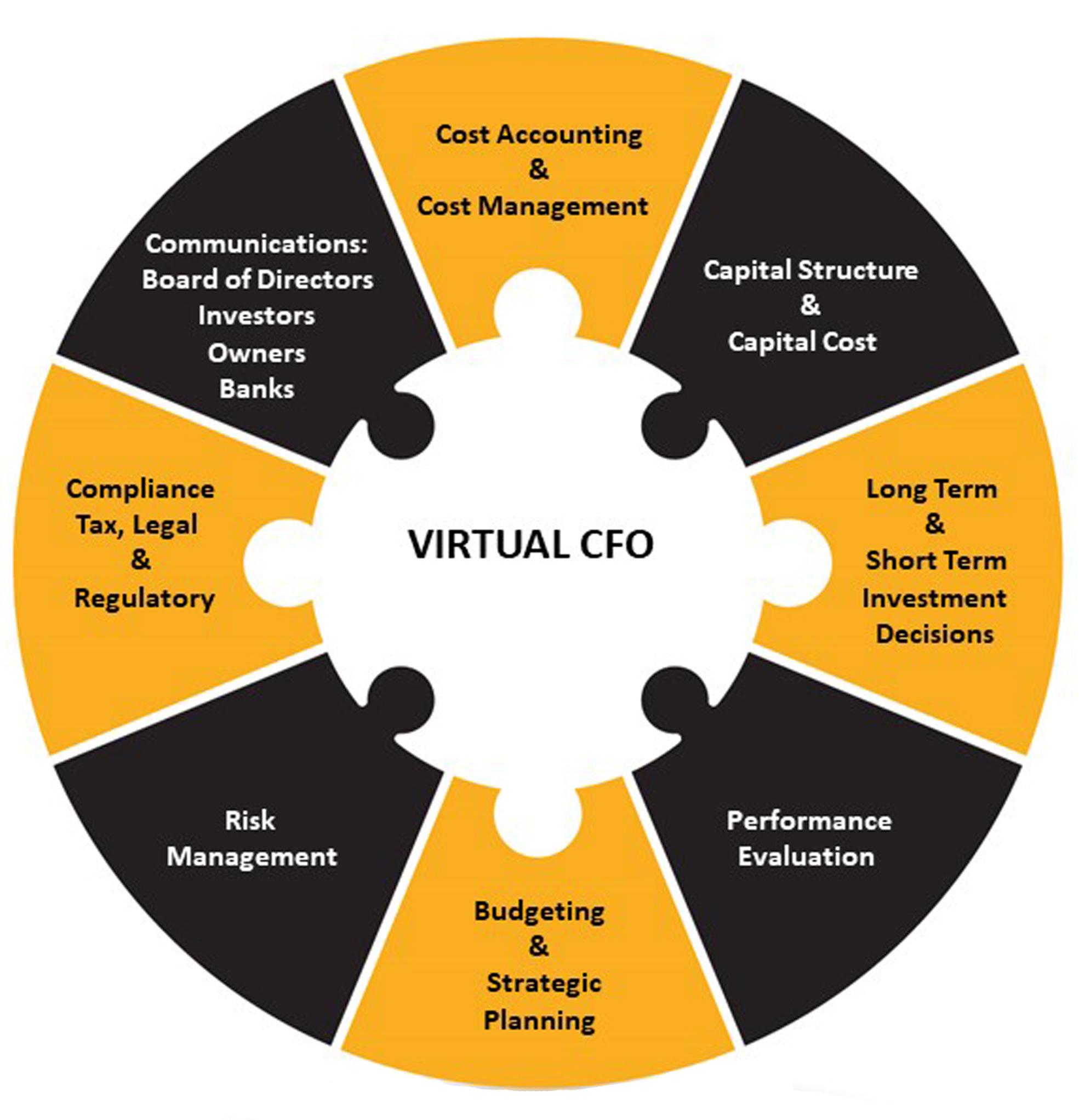 CFO Services Dubai